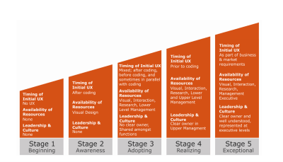 Image displaying the characteristics of Chapman and Plewes' 5 stages of UX maturity