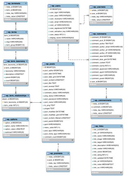 WordPress database architecture