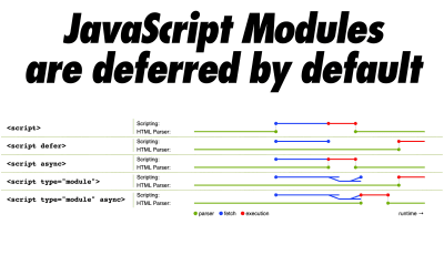 An example showing how native JavaScript modules are deferred by default