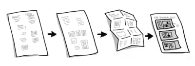 Example of a sketch that has progressed from notes, to rough ideas, to many iterations, to the final solution sketch