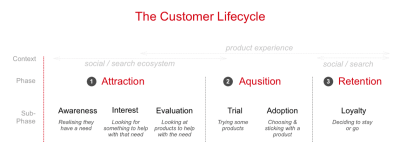 Onboarding Users Of Your Product: From Trial To Payment