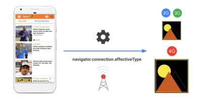 Adaptive loading illustration by Google.