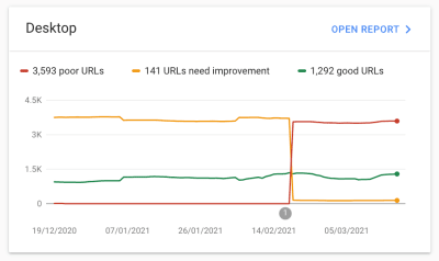 A screenshot of a report showing poor URLs that need improvement as well as good URLs from DEc 2020 until March 2021
