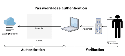 Infographic showing how authentication and verification work without a password