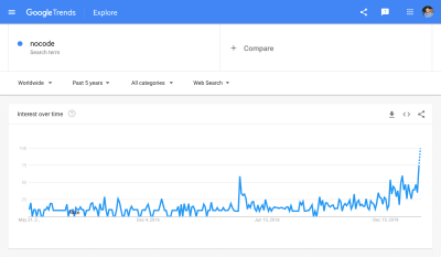 A screenshot of Google Trends