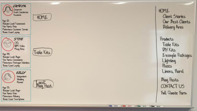 Whiteboard Format for Customer Journey