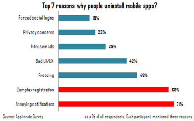 top 7 reasons why people uninstall mobile apps