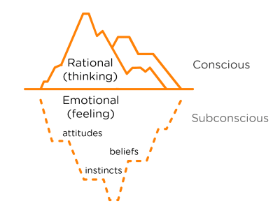 Tip of the iceberg user research diagram