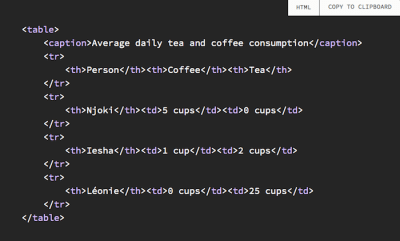 Data table showing the average daily tea and coffee consumption
