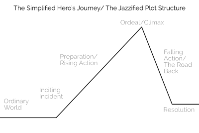 The Hero's journey begins in the ordinary world. An inciting incident happens to draw the hero into the story. The hero prepares to face the ordeal/climax. The hero actually faces the ordeal. Then the hero must return to the ordinary world and finally there is resolution to the story.