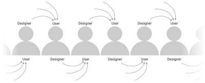 The continuum of users and designers, in which we are always both at once. In reality, it's not so linear, but you get the idea!