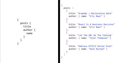 A GraphQL Primer: The Evolution Of API Design (Part 2) — Smashing