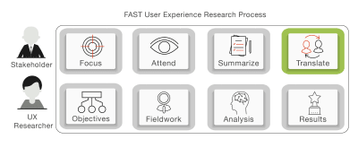 Translate in FAST UX Research; the fourth stage in FAST UX Research.