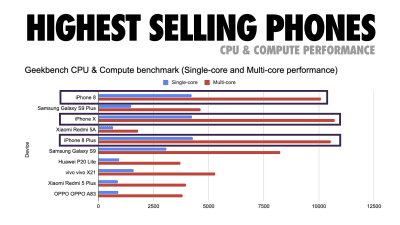 A histogram-like graph showing compute performance of top-selling phones