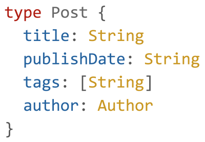 An example type definition for a Blog post