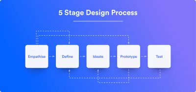 The five-stages design process.