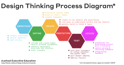 Stanford d school design thinking process