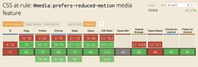 Graphique montrant quels navigateurs utilisent la règle CSS: @media: préfère la fonctionnalité multimédia à mouvement réduit - IE et Opera mobile étant les seuls principaux navigateurs non compatibles à l'heure actuelle; globalement accepté 82,47%