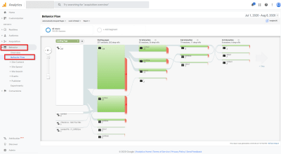 Google Analytics: Behavior Flow Report