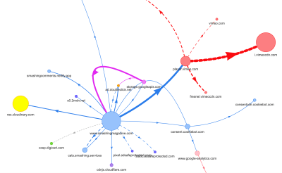 A visual mind map showing performance issues especially in articles that used plenty of video and/or video embeds