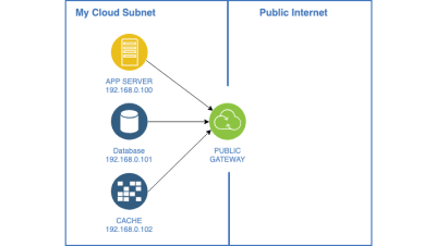 A diagram of a cloud network