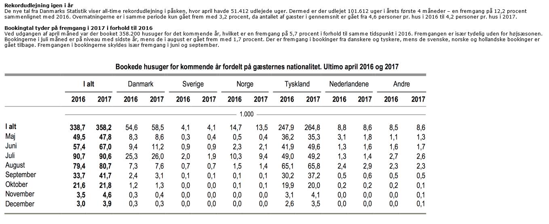 Danmarks Statistik sommerhusudlejning