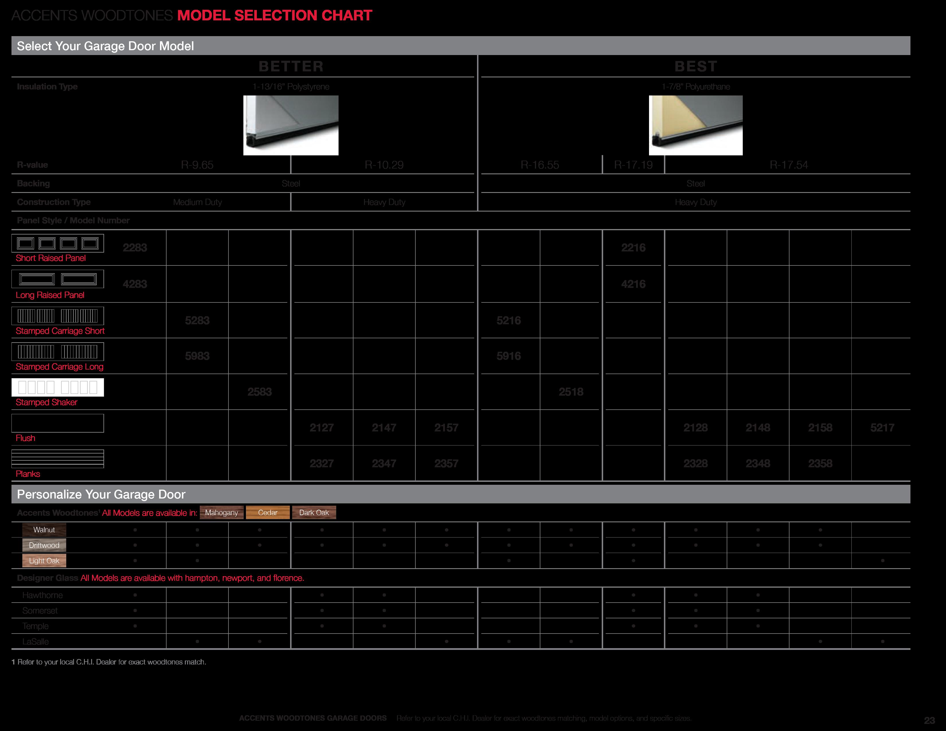 model selection chart