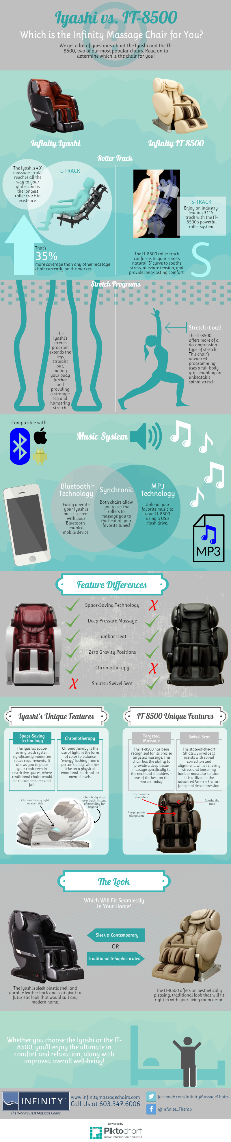 Iyashi vs. IT-8500 Infographic