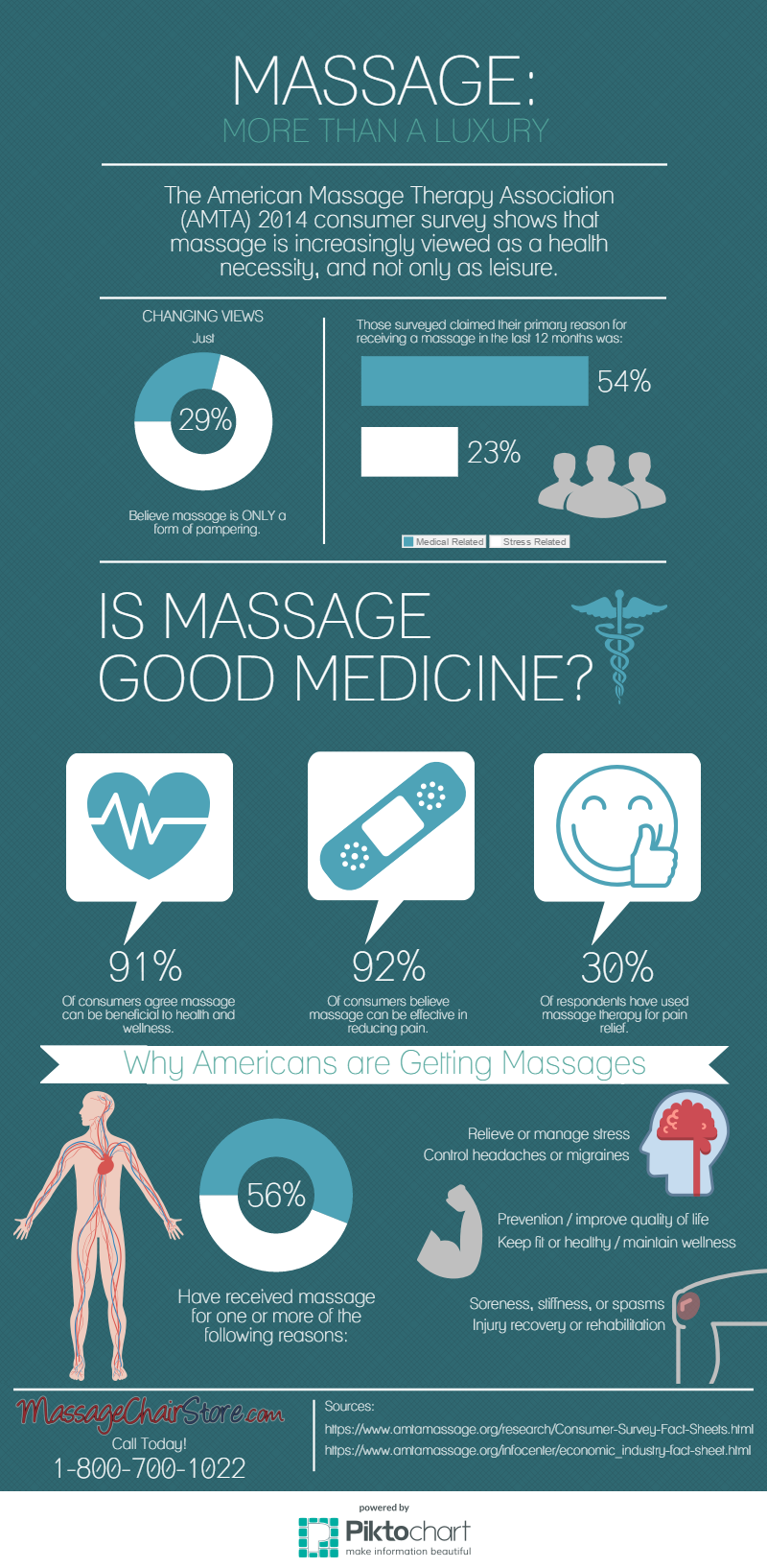 Massage Therapy Infographic