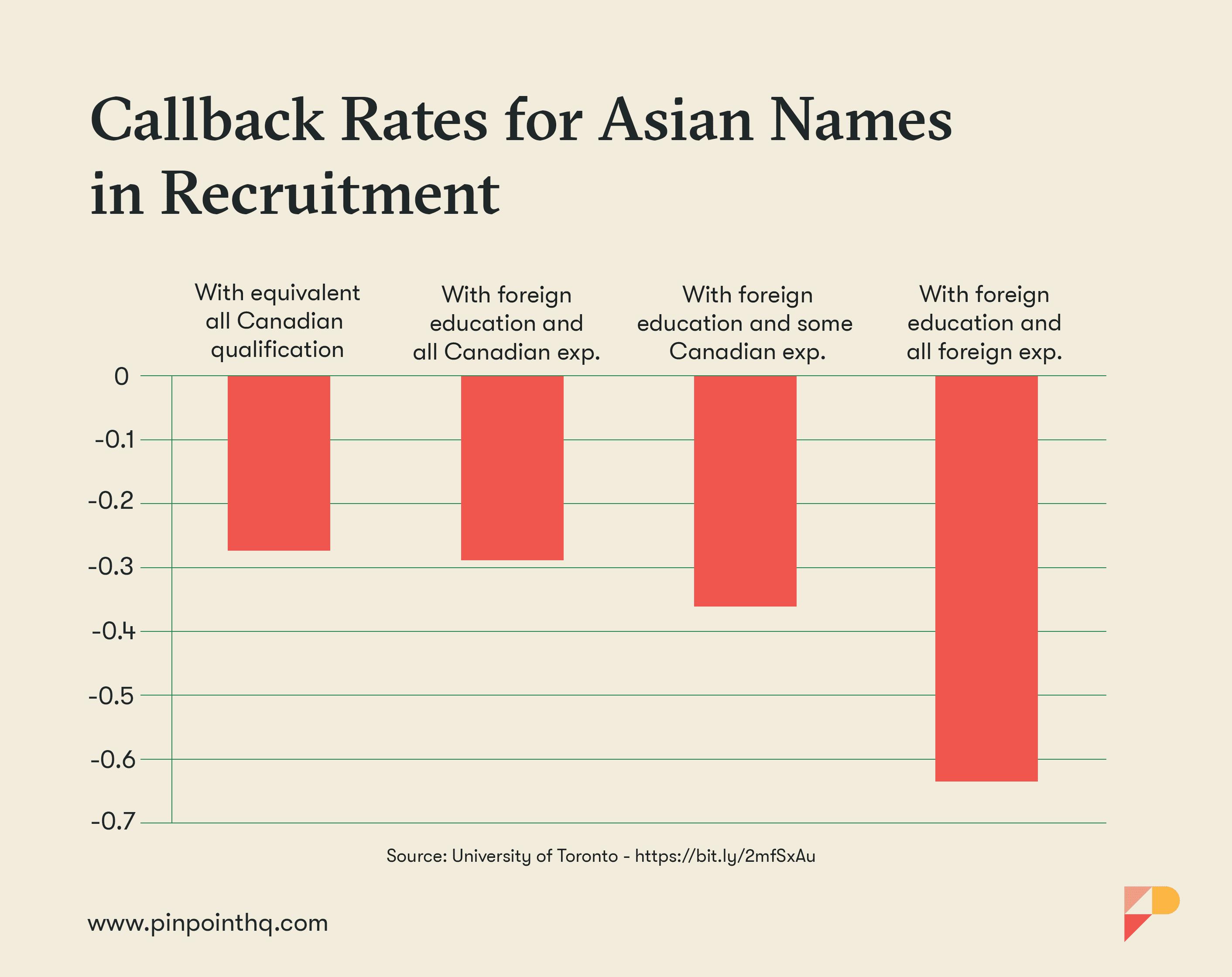 Callback Rates in Recruitment