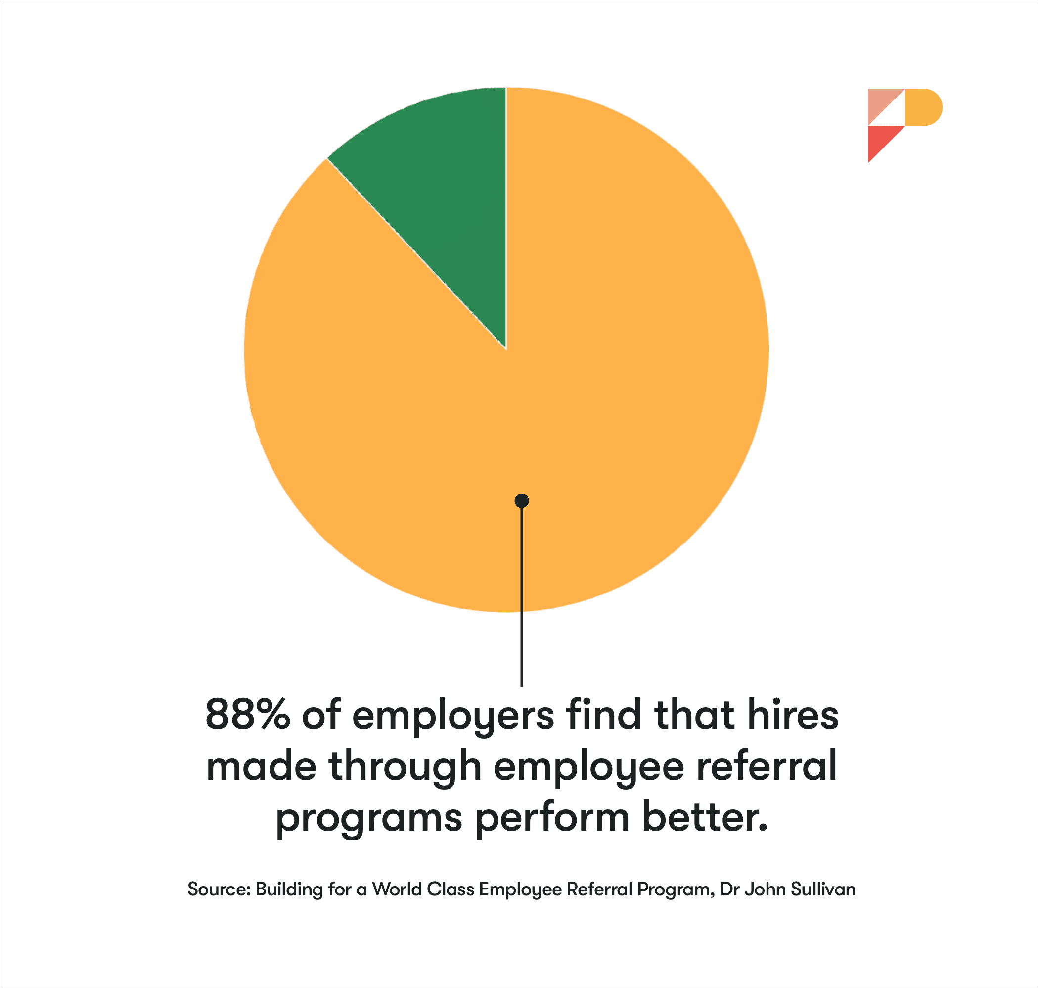 Employee Referral Program Statistics