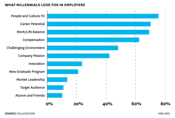 Chart showing what millennials want at work