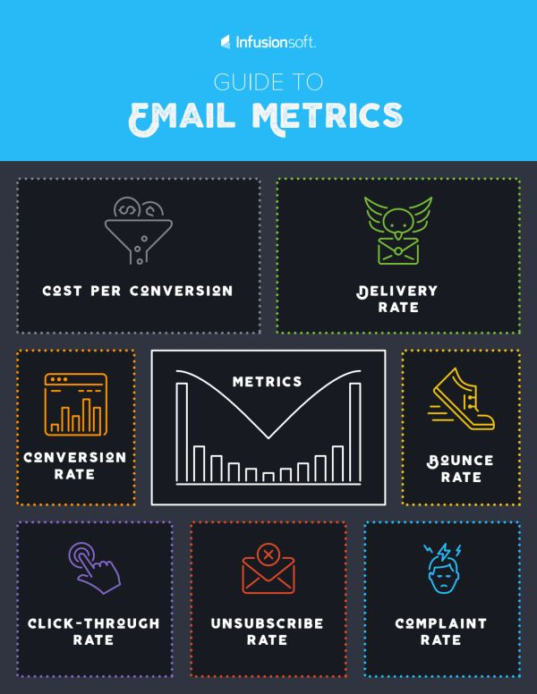 Guide to Email Metrics