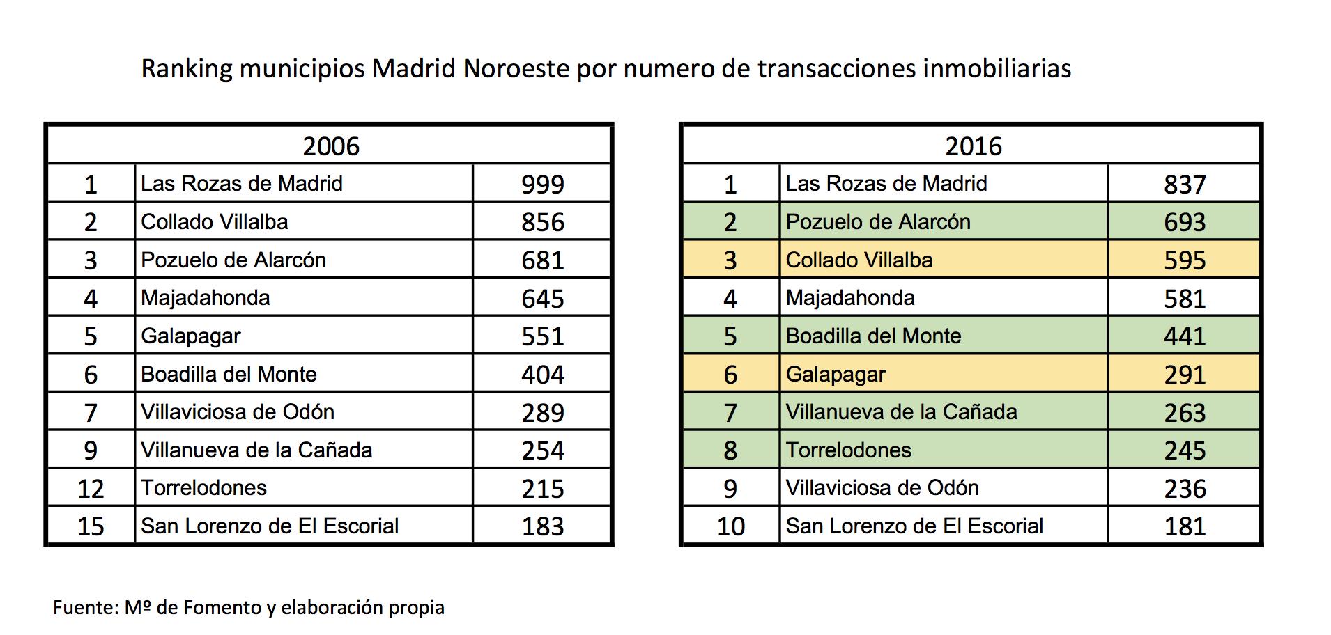 Ranking municipios Madrid Noroeste por numero de transacciones inmobiliarias