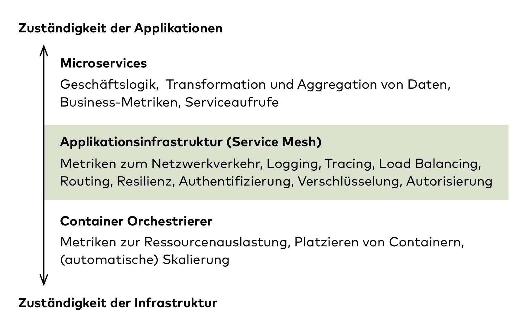Die Zuständigkeit eines Service-Meshes liegt zwischen Infrastruktur und Applikation (Abb. 1)