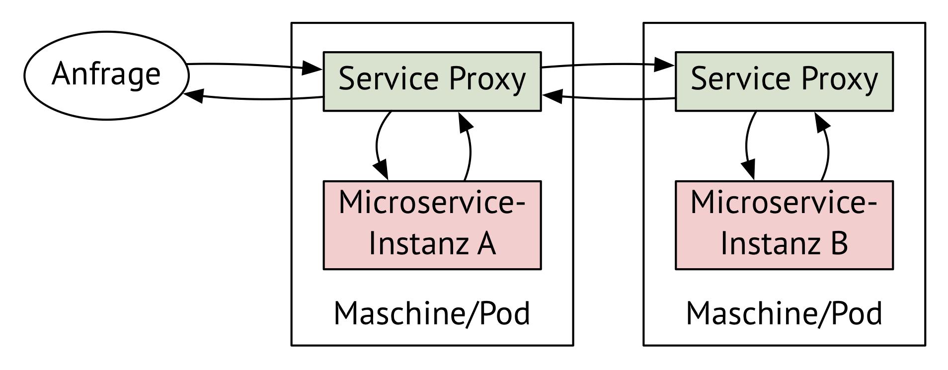 Aufrufe zwischen Microservices gehen immer durch zwei Service-Proxys (Abb. 2)