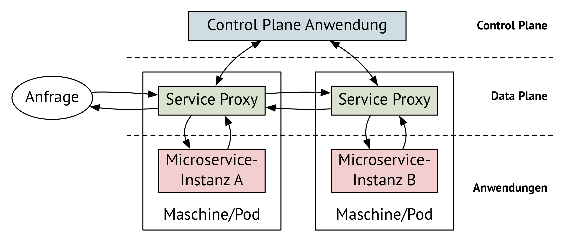Control Plane und Data Plane eines Service-Meshes (Abb. 3) (planes.png)
