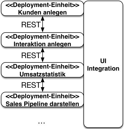 Abb. 2: Eine Microservices-Architektur