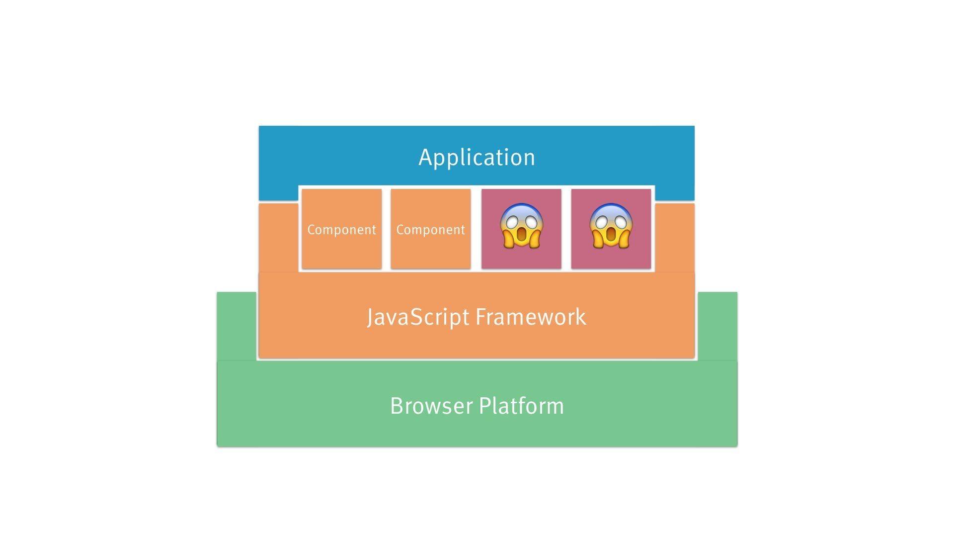 architecture diagram: framework B