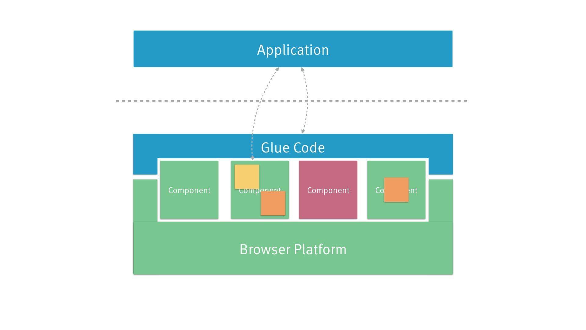 architecture diagram: server interaction