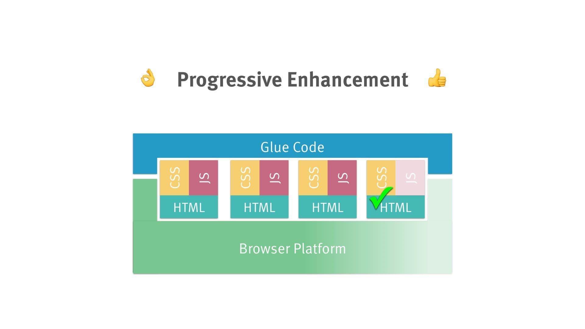 architecture diagram: HTML + CSS + JS