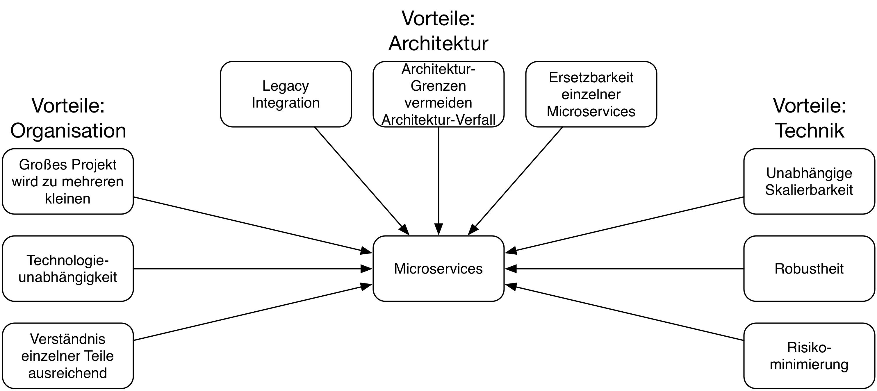 Abb. 1: Vorteile von Microservices