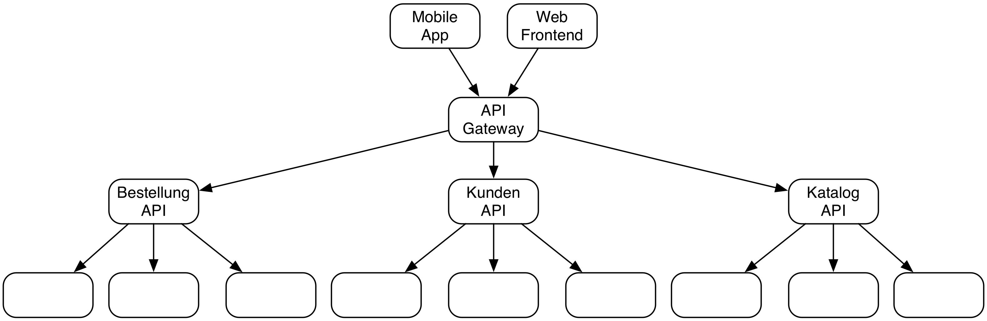 Abb. 2: Die Frontends nutzen eine API. Microservices implementieren Teile der API auf und rufen gegebenenfalls weitere Microservices auf.