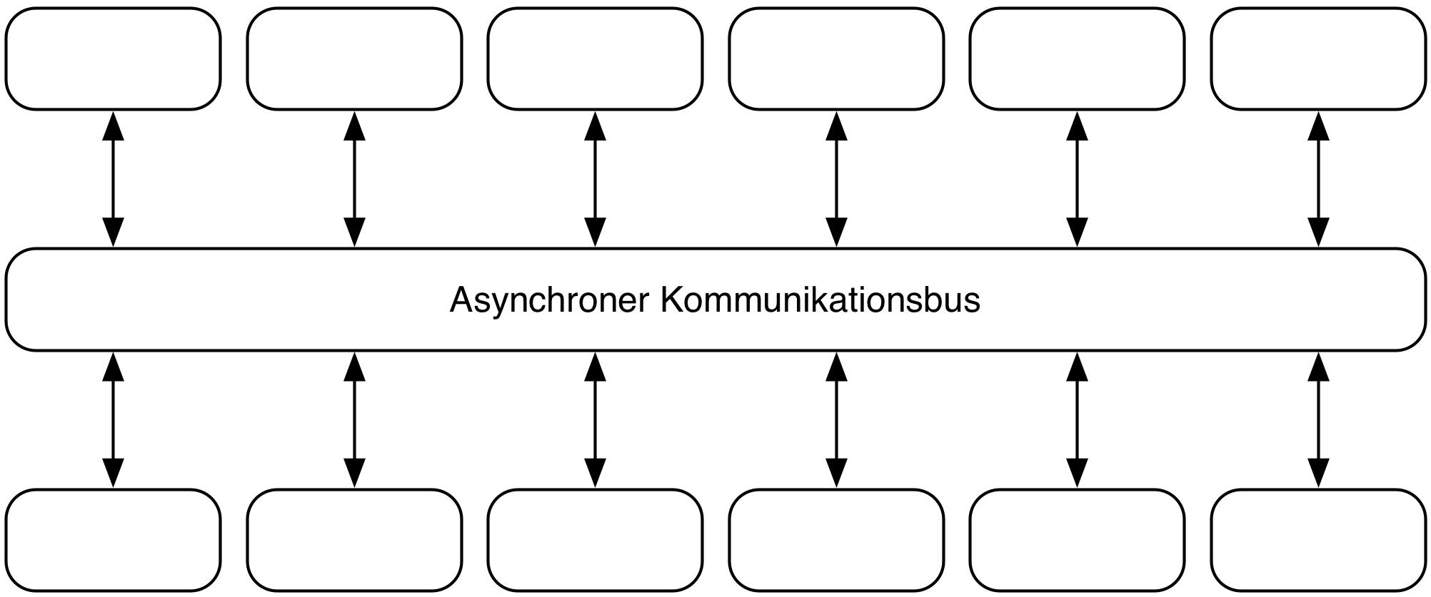 Abb. 3: Ein Algorithmus wird in sehr kleine Microservices aufgeteilt. Alle Microservices können miteinander asynchron kommunizieren.