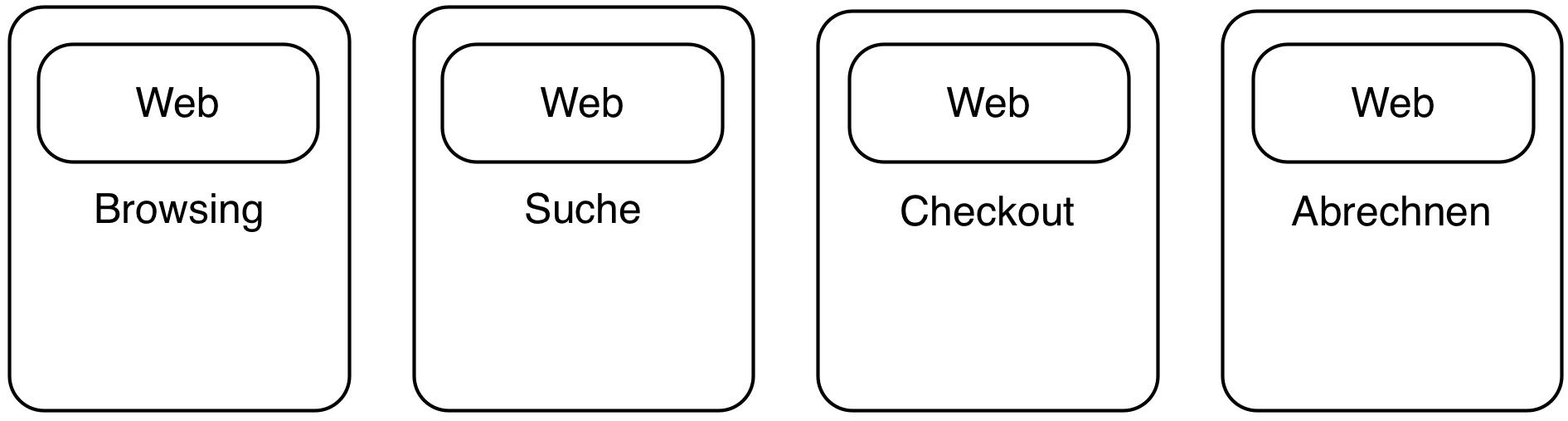 Abb. 4: SCS können Teile eines Geschäftsprozesses abbilden und enthalten eine Web-Oberfläche. Sie kommunizieren möglichst wenig und bevorzugt asynchron.