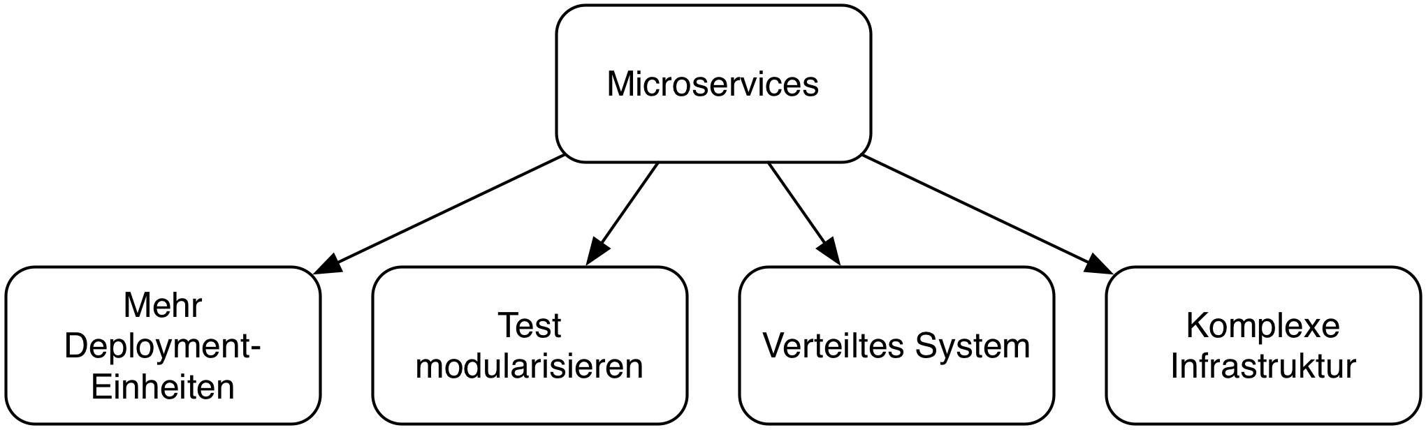 Abb. 5: Nachteile von Microservice-Architekturen