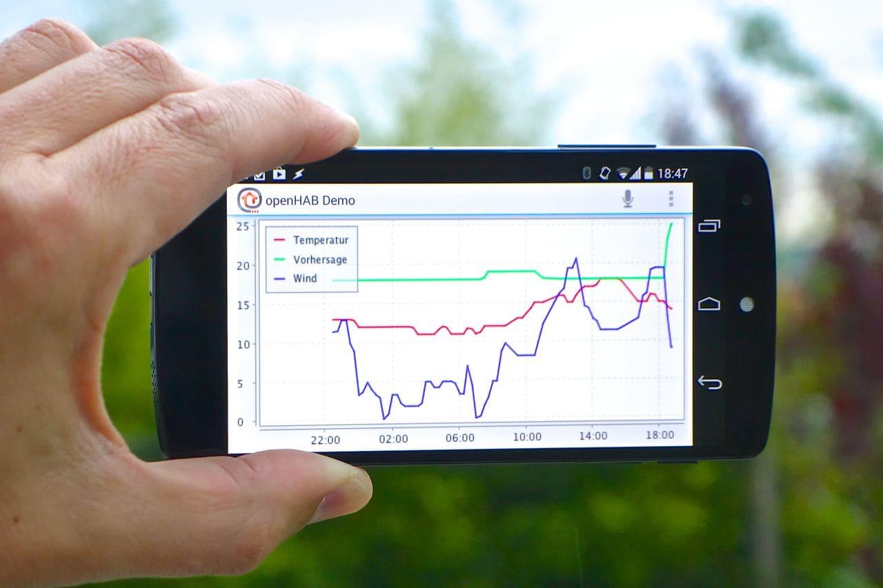 Bild 2: Visualisierung der gespeicherten Daten als Charts