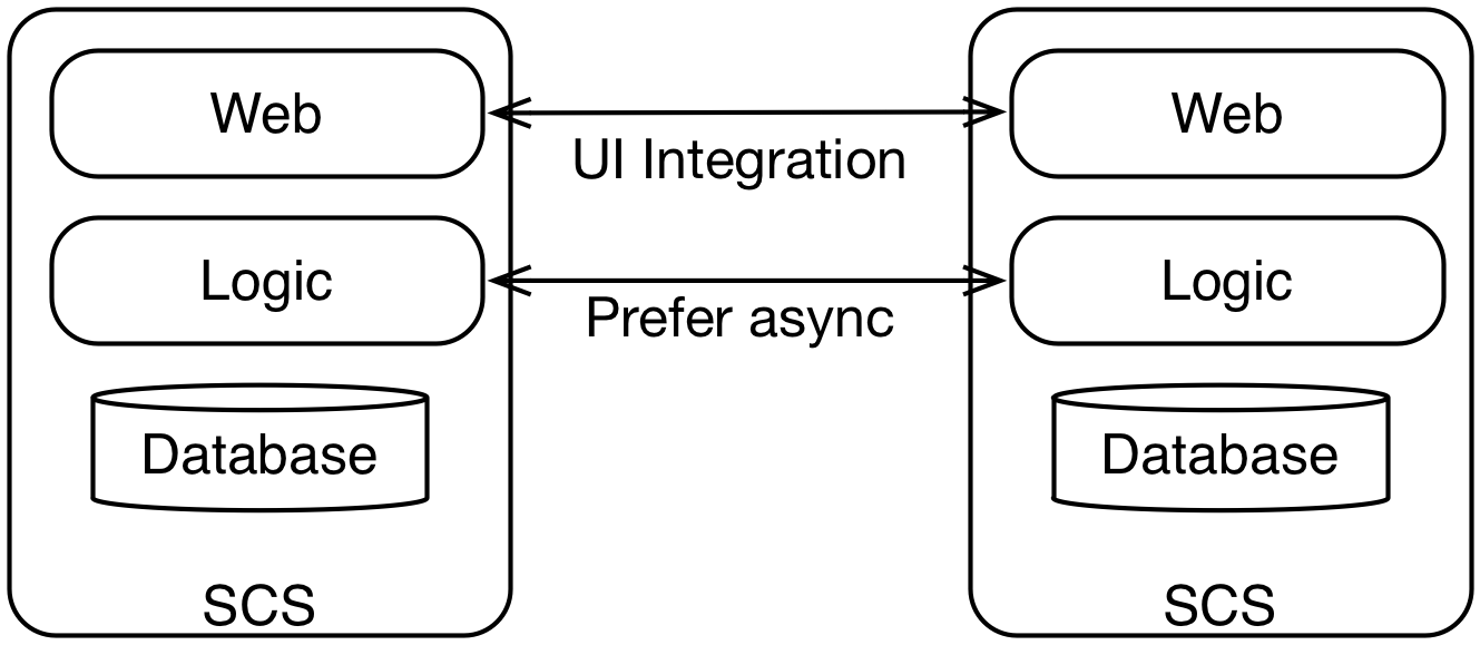 Figure 1: How SCS can be integrated