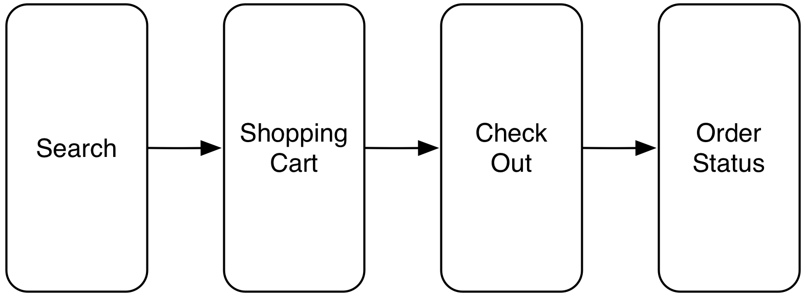 Figure 2: A customer journey might provide a partitioning into SCS.