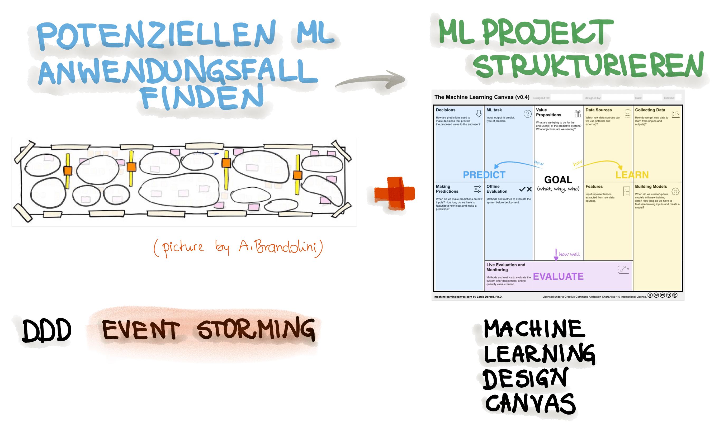 ML-Anwendungsfälle mit Event Storming identifizieren und mit Machine Learning Design Canvas strukturieren